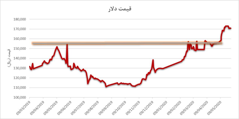 تاثیر نوسانات نرخ دلار بر قیمت خودرو