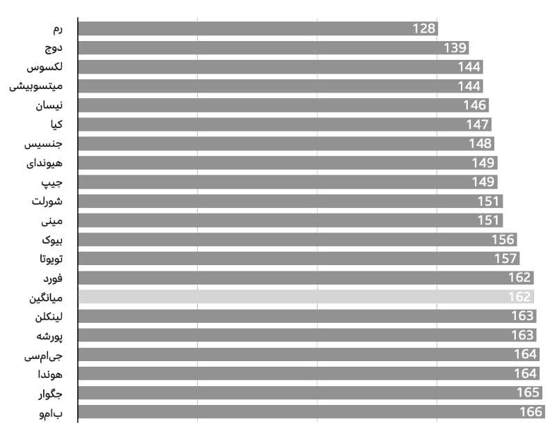 با کیفیت ترین خودروسازان آمریکا