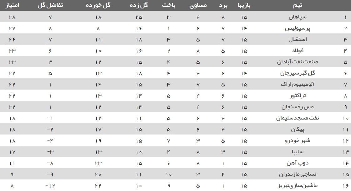 جدول رده بندی لیگ برتر بیستم