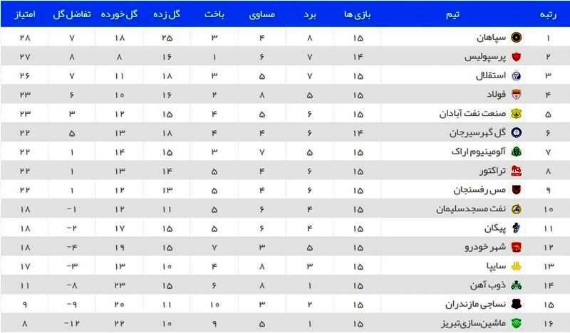 عکس/ جدول لیگ برتر بعد از برد پرسپولیس