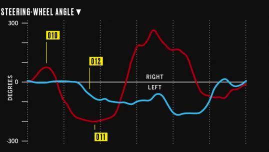 pedal-dance-steering-wheel-angle