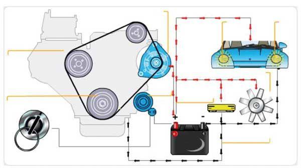 سیمپیچی های خودرو در یک نگاه