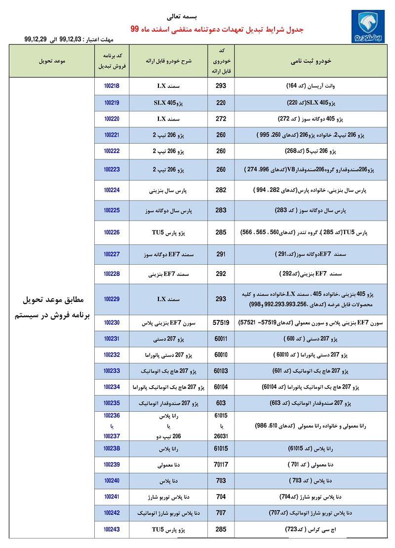 طرح تبدیل حوالههای ایران خودرو به سایر محصولات - اسفند 99