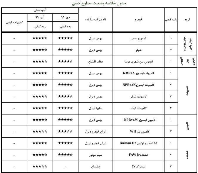 گزارش ارزشیابی کیفی خودرو آبان ۹۹ منتشر شد