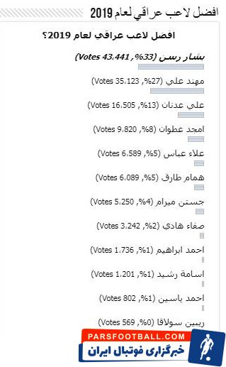 در این نظرسنجی بشار رسن موفق شد گل تساوی تیمش را دربی به ثمر برساند با کسب ۳۳ درصد آراء به عنوان بهترین بازیکن سال عراق شناخته شد.