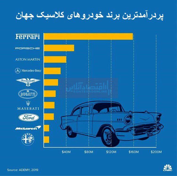 ارزش 24 میلیارد دلاری صنعت خودروی جهان