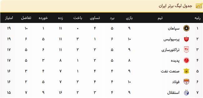 جدول ردهبندی لیگ برتر