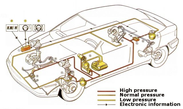 Citroen_Xantia_Hydraulic_suspension
