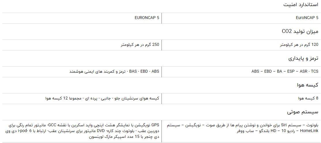 مقایسه خودرو لکسوس NX ۳۰۰ و ۳۵۰ RX