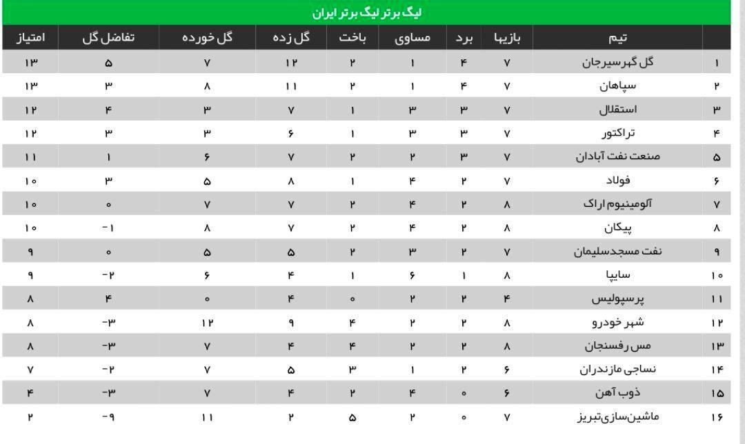 جدول هفته هشتم لیگ برتر