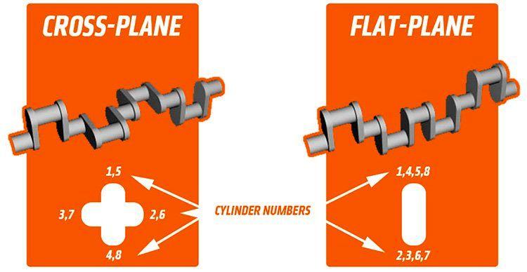 flat-plane crank engine