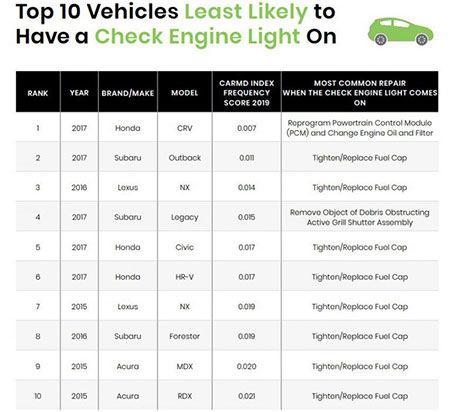 قابلاطمینانترین و کمخرجترین خودروها کدامند؟